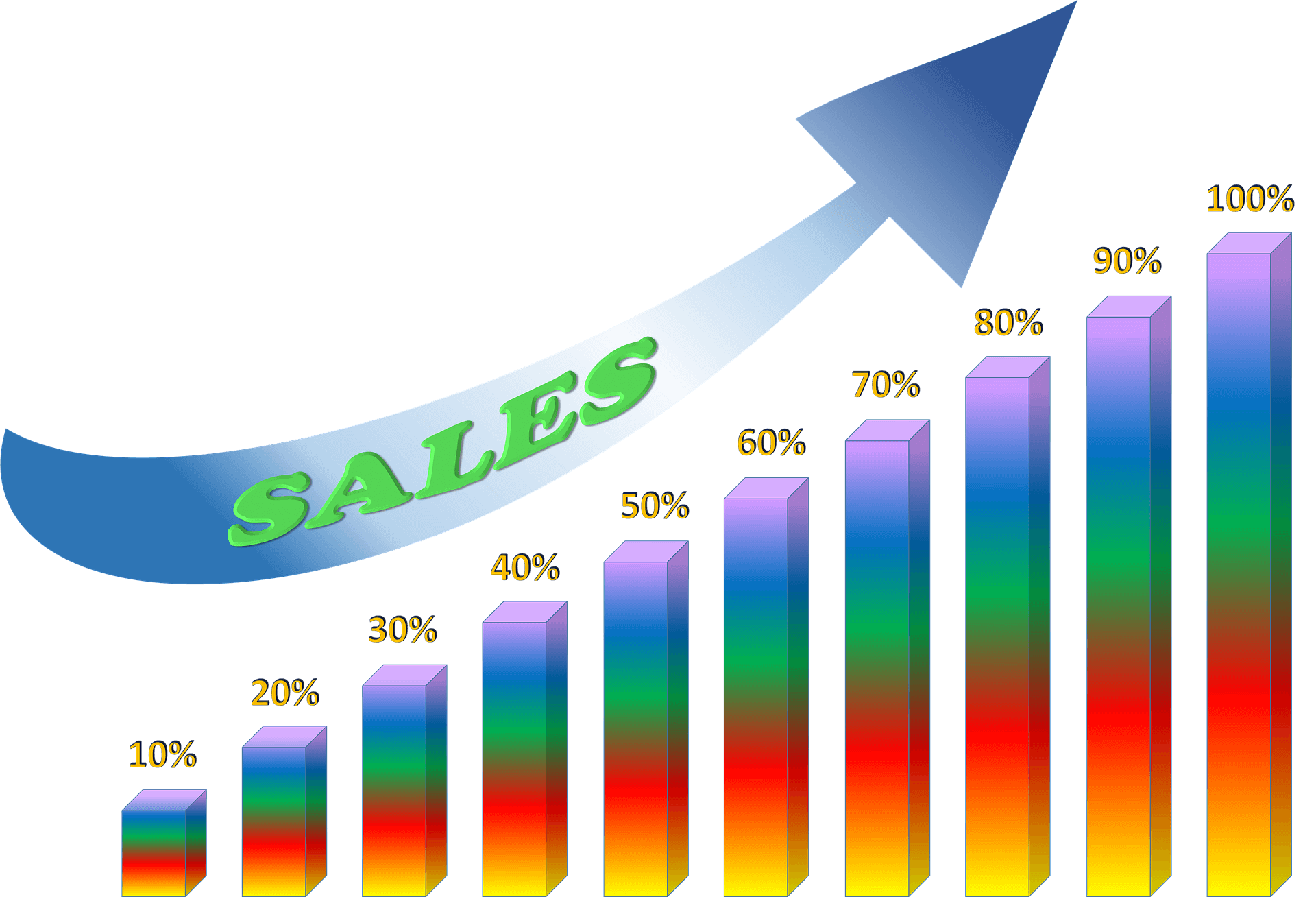 Market Research: How to Increase Sales in a Competitive Market